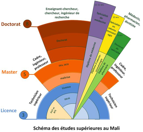 ESIAU Ecole Superieure d\'Ingénierie d\'Architecture et d\'Urbanisme ...